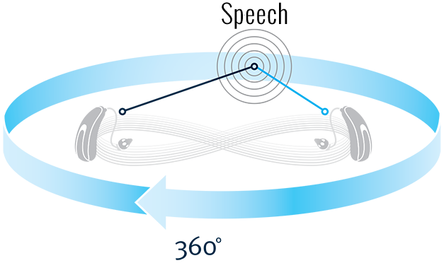 360 degree wireless speech